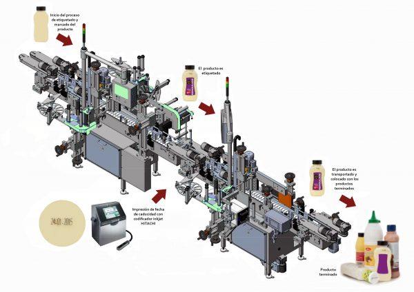procesos industriales-codificado-etiquetado